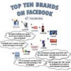 Top brands on Facebook don't know how to use facebook effectively