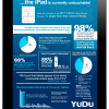 iPad Trends:iPad Continue To Dominate The Tablet Market
