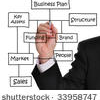 Smart Tips For Making A Business Plan For Your Startup