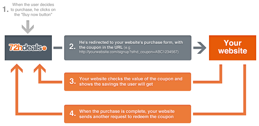 Deals and you customer login